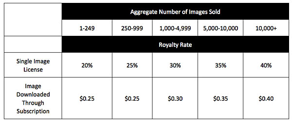 New Royalty Rates at Crestock