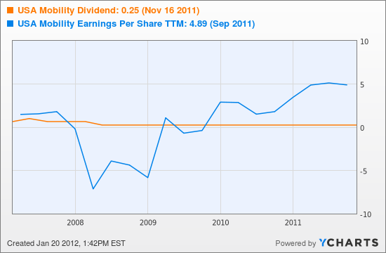 USA Mobility Dividend Chart